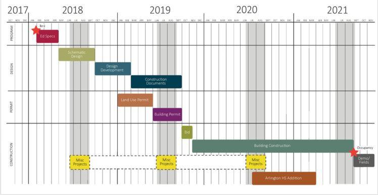 2018 Bond Project Construction Schedule